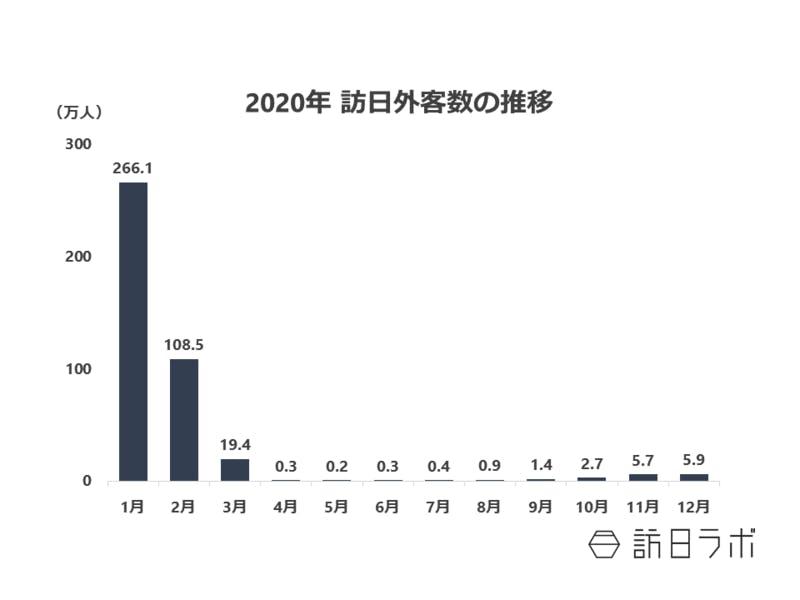 2020年訪日外国人411万人、22年ぶりの低水準に:中国は国籍別トップを ...