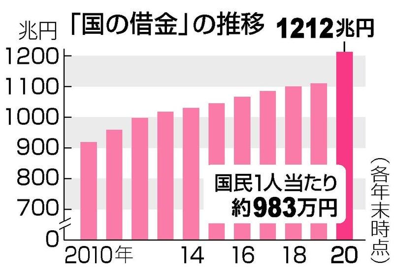 騙されないでね。「国債は借金ではございません。」 | 静岡市葵区 ...