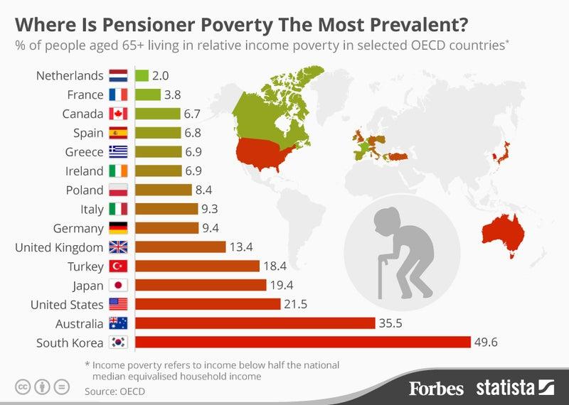 高齢者の「貧困率が高い国」 | 雨のち晴れの記