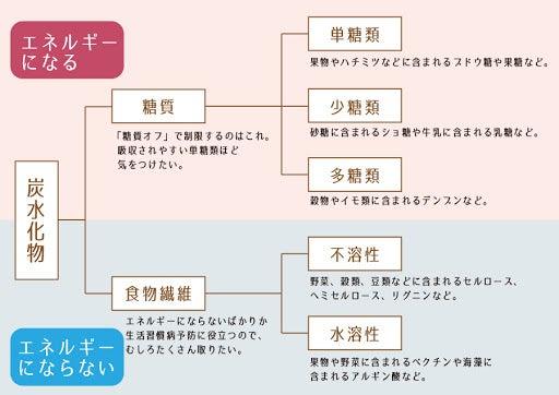 炭水化物と糖質 (^^;)   川辺泉 izisanのブログ