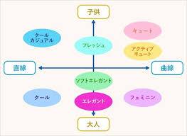 イメコン歴〜顔タイプ診断 | saipsaip405のブログ