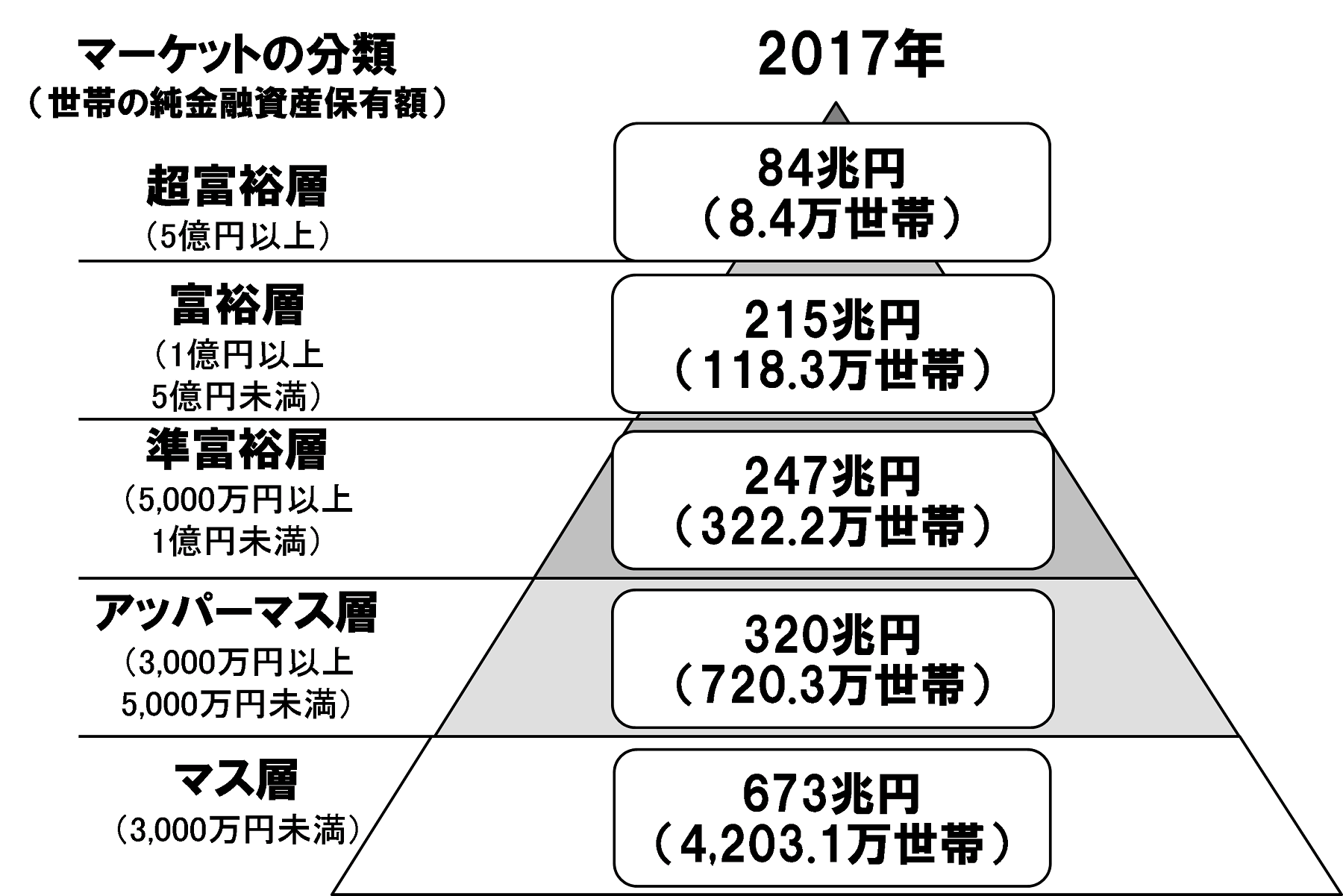 野村総合研究所、日本の富裕層は127万世帯、純金融資産総額は299兆円と ...