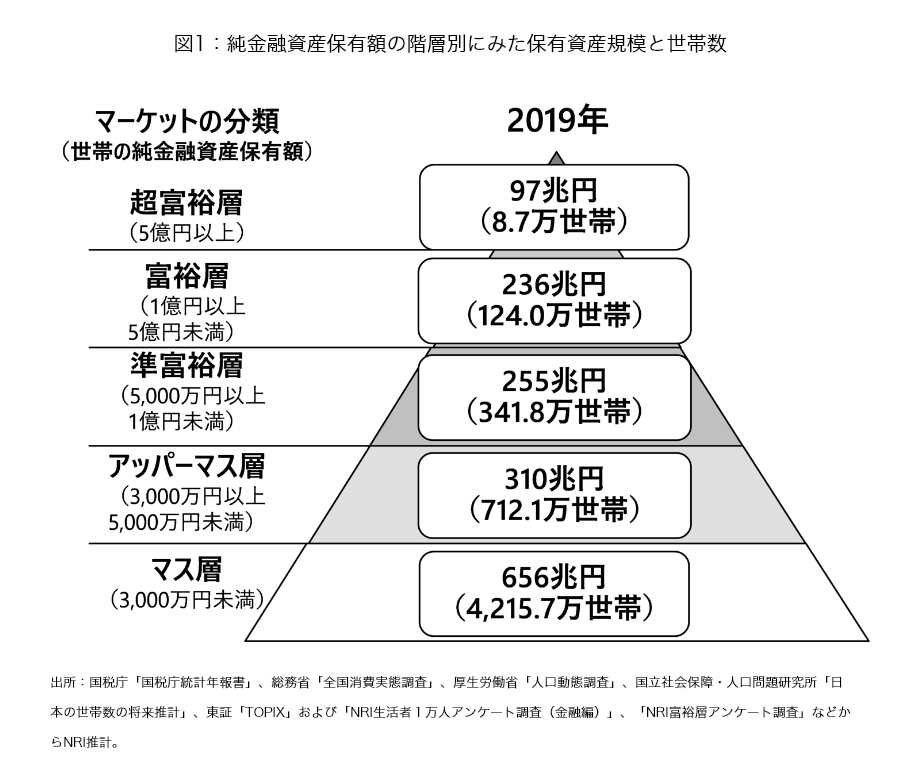 野村総合研究所、日本の富裕層は133万世帯、純金融資産総額は333兆円と ...