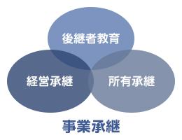 事業承継とは / 事業承継成功のために|日本M&Aセンター:No1のM&A支援実績