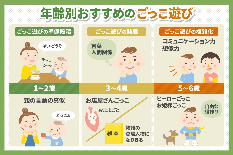 心と体の成長を手助け。幼児のごっこ遊びの効果とメリット | 子育て ...