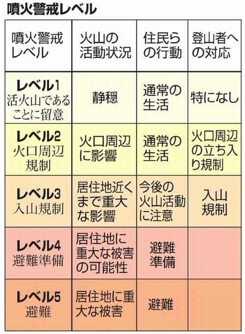 噴火警戒レベルに関するトピックス:朝日新聞デジタル