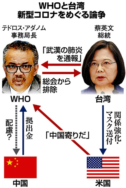 台湾「WHO、提供コロナ情報を無視」 米中と4者応酬:朝日新聞デジタル
