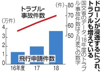 ドローンの「飲酒運転」禁止へ 違反すれば懲役・罰金刑:朝日新聞デジタル