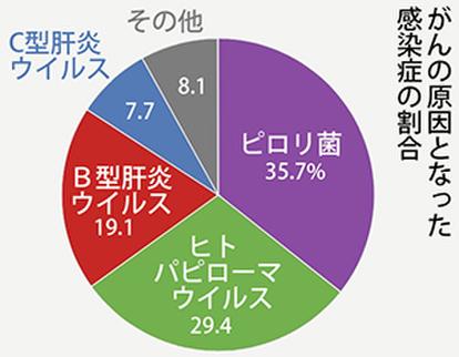 感染症が原因のがんは、感染の予防・治療で防げます:朝日新聞デジタル