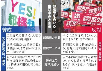 争点、議論かみ合わぬまま… 大阪都構想、きょう投開票 [大阪都構想 ...