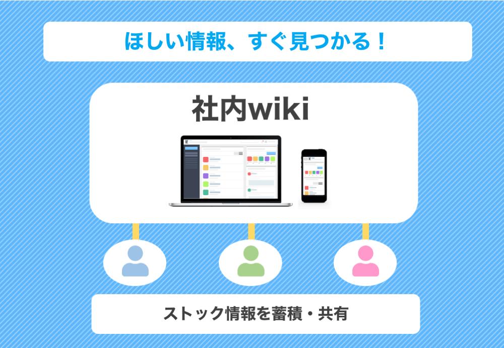 社内版ウィキペディア「社内wiki」とは? ほかの情報共有ツールとの ...