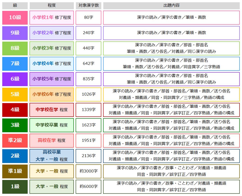 漢検】レベル一覧と勉強方法、級別・厳選おすすめ問題集! | 学習塾 ...