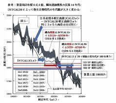 季刊「古代史ネット」創刊号~緊急レポート!! 炭素14年代:国際較正 ...