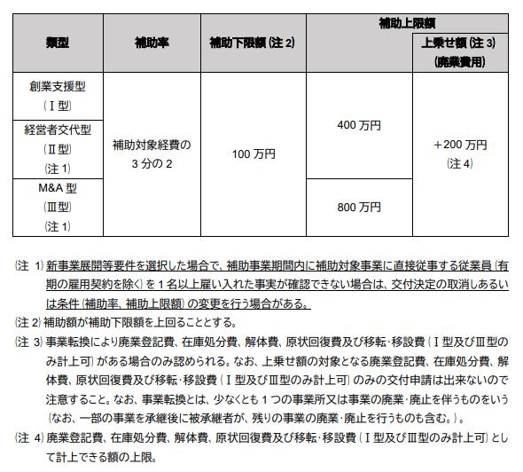2021年】公募開始!事業承継・引継ぎ補助金をざっくり紹介 - 名古屋 ...