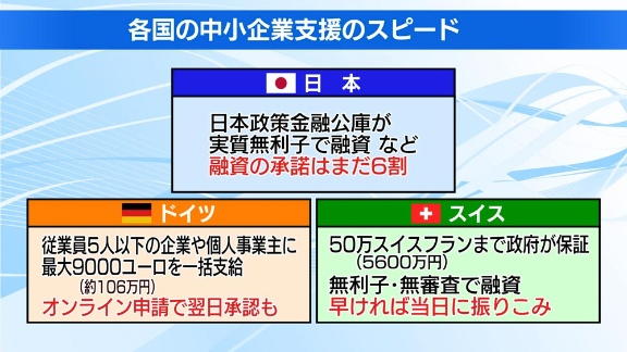中小企業に200万円支給「これで倒産を防げますか?」:日経ビジネス電子版