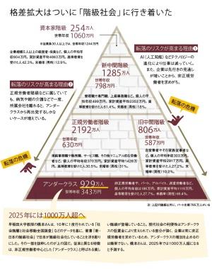 2025年、「アンダークラス」1000万人超の絶望:日経ビジネス電子版