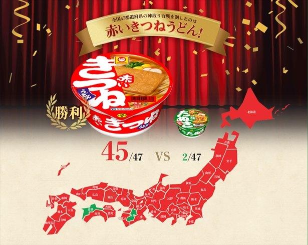 赤いきつね 45都道府県で緑のたぬきの得票数を上回る - ライブドアニュース