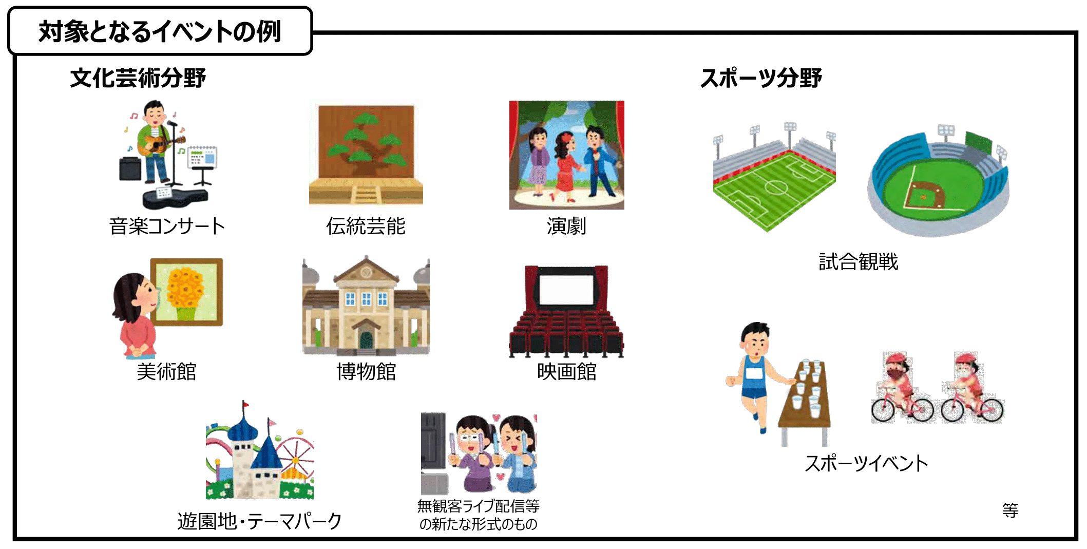 政府「GoToイベント」「GoTo商店街」10月中旬から販売事業者、主催者 ...