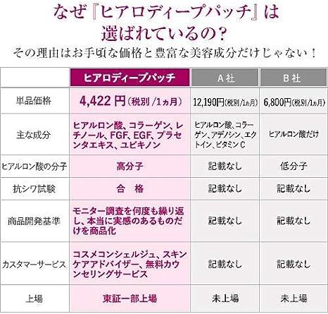 Amazon | 【まとめ買い】で お得 ヒアルロン酸 パッチ 【 目元 ほう ...