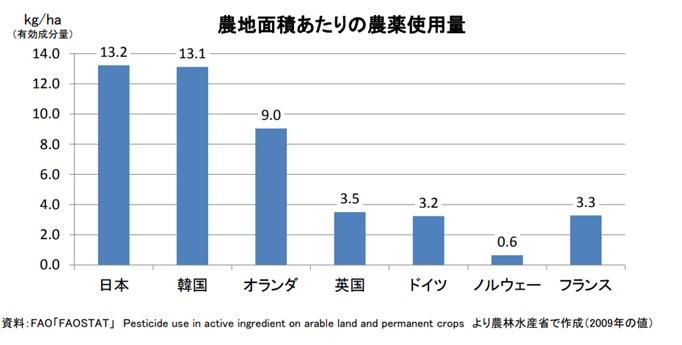 国産野菜は、本当に安全か? 実は、日本の農薬使用量はトップ ...