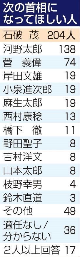 神戸新聞NEXT|連載・特集|スクープラボ|「次の首相誰がいい?」1位 ...