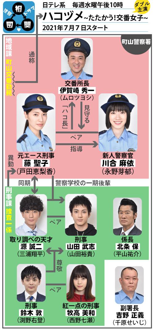 日本テレビ系「ハコヅメ〜たたかう!交番女子〜」相関図 - 注目ドラマ ...