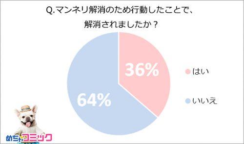 恋人とのマンネリ経験者、約7割。マンネリ解消のためやったことランキング