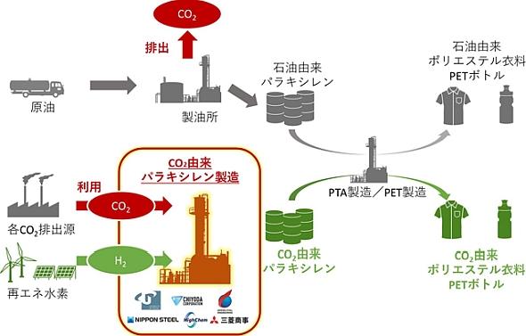 工場排出CO2からパラキシレンを製造、年間約1.6億トンのCO2固定化が ...