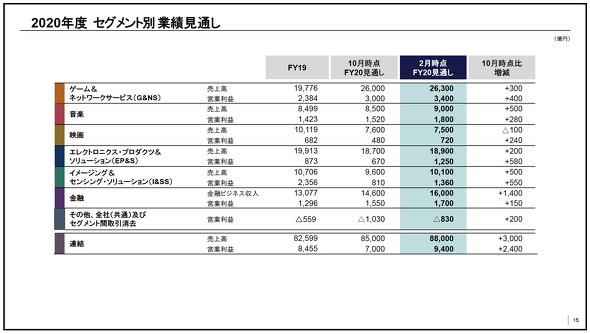 ソニーが20年度通期業績を上方修正、CMOSセンサーも想定上回る:PS5 ...