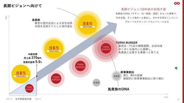 鳥貴族、チキンバーガー専門店「TORIKI BURGER」を発表 今夏オープン ...