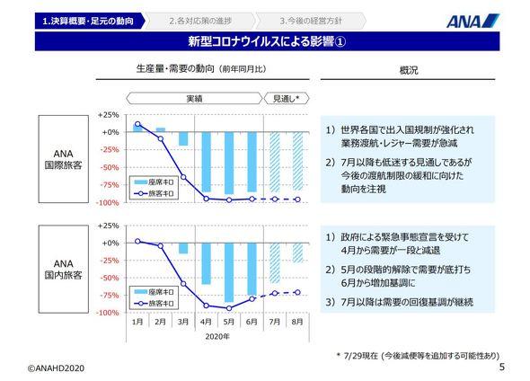 ANAホールディングスの1Q、最終赤字1088億円 コロナで旅客需要が大幅 ...
