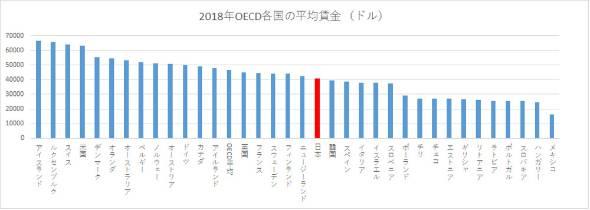 """日本が圧倒的に「低賃金の暮らしにくい国」に堕ちた真相 訪れる""""最悪の ..."""