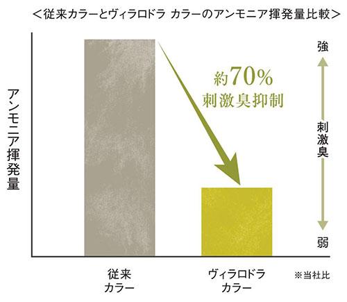 92%天然由来【ヴィラロドラカラー】が、グレイ世代に圧倒的に支持され ...