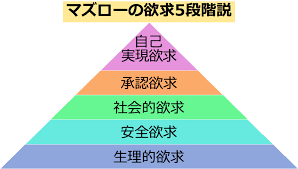 マズローの欲求5段階説とは?各欲求を満たす心理学的アプローチを用 ...