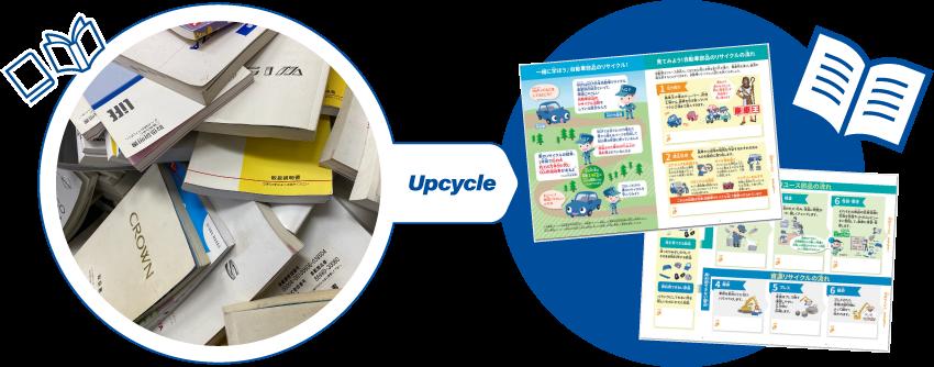 NGPアップサイクルプロジェクト NGP日本自動車リサイクル事業協同組合