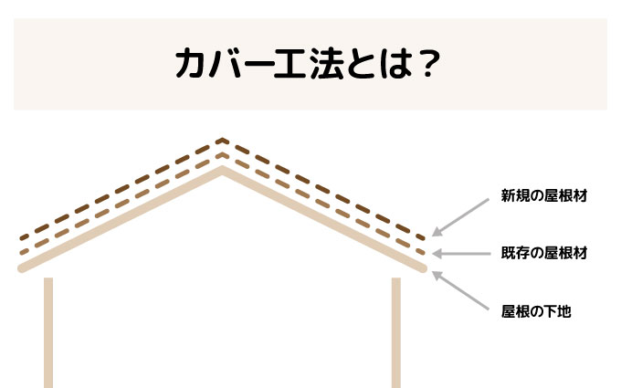 屋根】20年間メンテナンス不要?カバー工法の費用と特徴