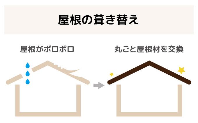 屋根葺替え・屋根カバーの違いとは?/ 福岡市・糸島市の屋根リフォーム・雨漏り専門店ユールーフ