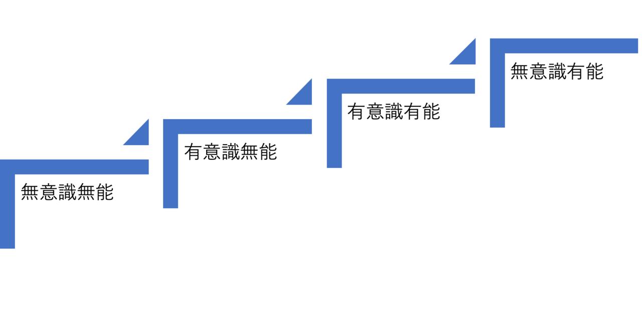 無意識→意識→無意識のレベル5段階を意識してみる|亀山友貴 ...