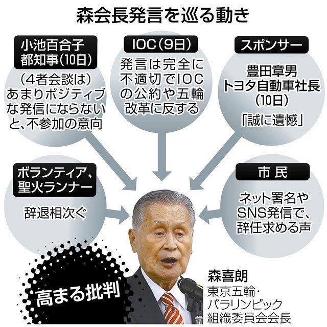 女性蔑視発言から8日…森喜朗会長辞任へ高まり続けた批判 最後は ...