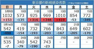 新型コロナ・26日>東京都で新たに743人 「N501Y」の感染者が81%に ...