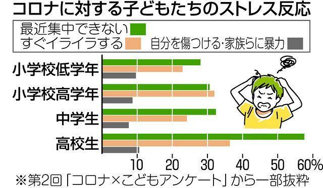 子ども7割 ストレス訴え 新型コロナ意識調査 勉強遅れなど背景:東京 ...