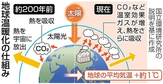 そもそも地球温暖化ってなに?:東京新聞 TOKYO Web