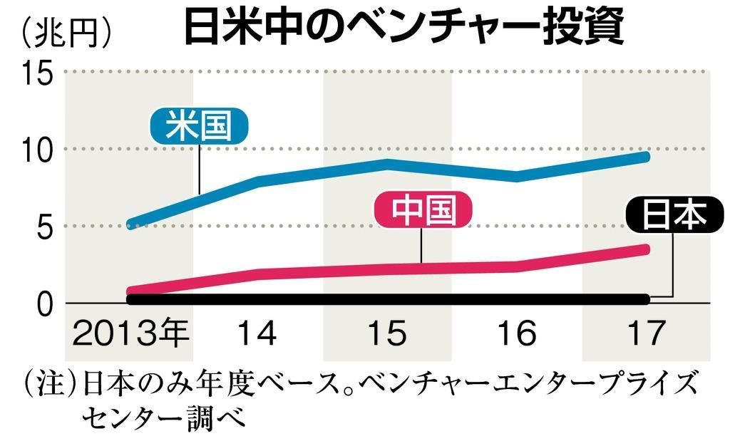 検証エコノミー】日本のベンチャー投資、米中に見劣り - 産経ニュース