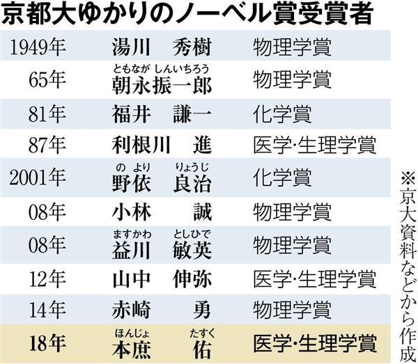 京大ゆかりのノーベル賞受賞者は10人に 「自由な学風」が生み出す ...
