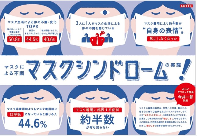 マスク着用の習慣化による体の不調・変化に関する調査を実施。約半数が ...