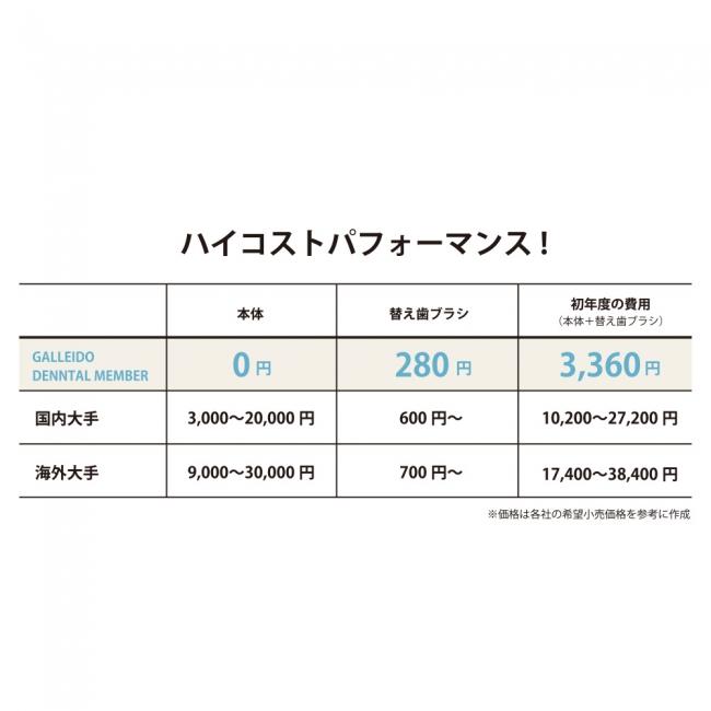 日本初の電動歯ブラシ サブスクリプション「GALLEIDO DENTAL MEMBER ...