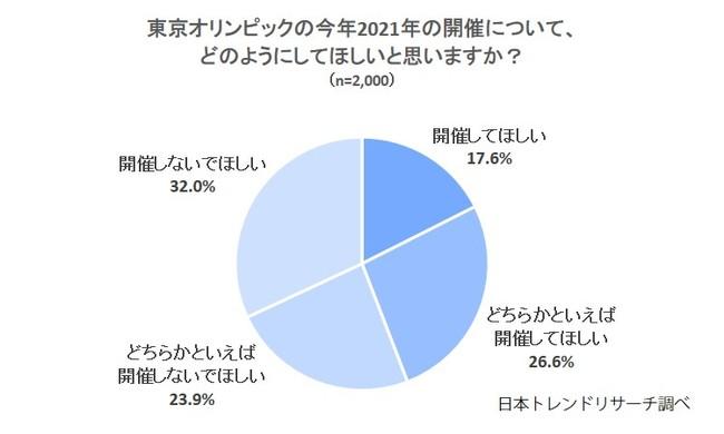 東京オリンピック2021】55.9%の方が「開催しないでほしい」|株式会社 ...
