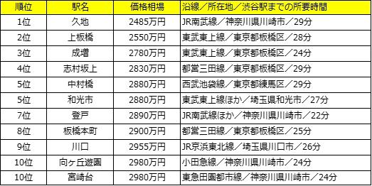 トップ10すべてが渋谷駅の相場より3000万円以上もお手ごろ!渋谷駅まで ...