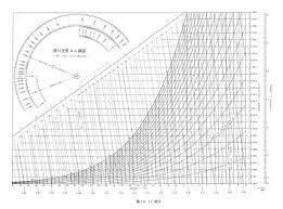 空気線図|エンタルピーと空気線図について