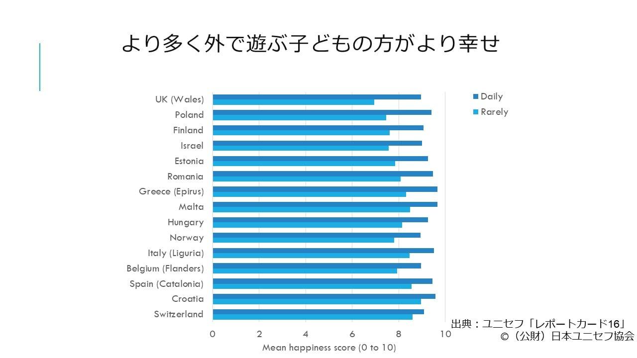 ユニセフ報告書「レポートカード16」 先進国の子どもの幸福度を ...